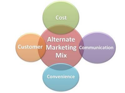 Alternate-Marketing-mix