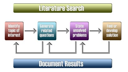 Literature review - The research process - Library guides