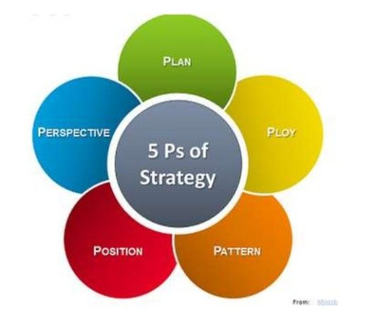e business strategy paper