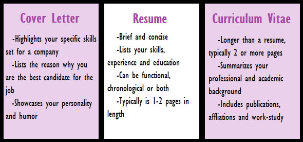 difference between cv and a resume example
