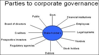 Some Common Myths about Corporate Governance - Dr  Vidya Hattangadi